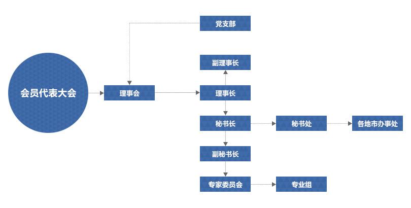 协会介绍-组织架构图片